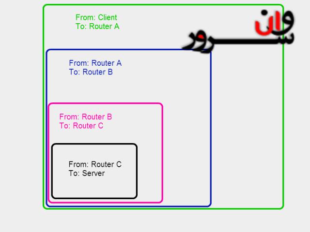 شبکه های پیازی (TOR)