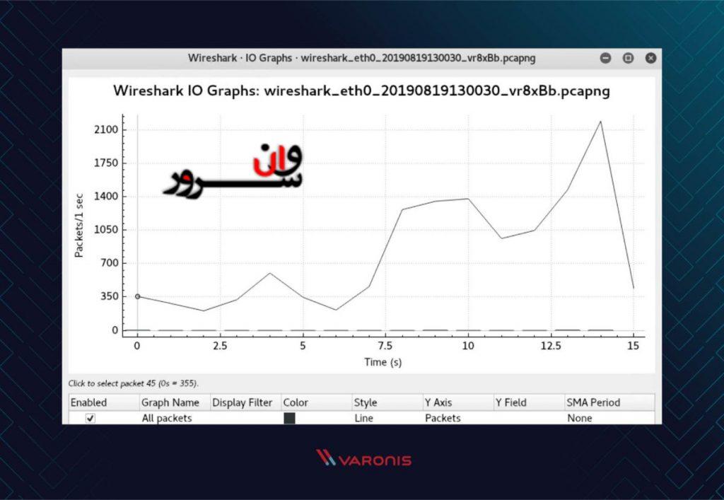 آموزش وایر شارک (Wireshark)