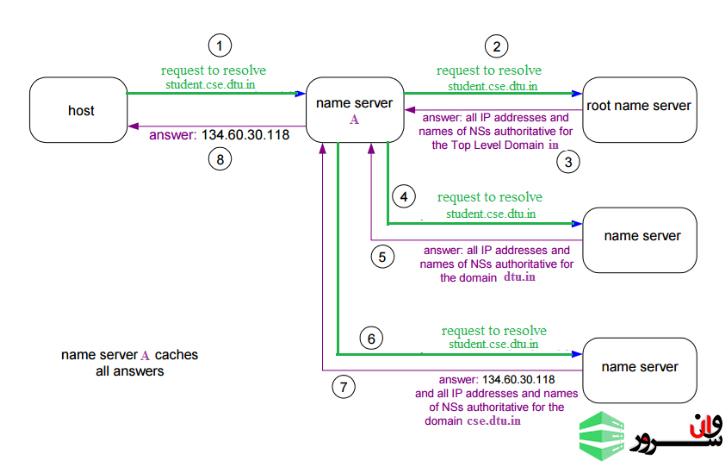 DNS (سیستم نام دامنه)