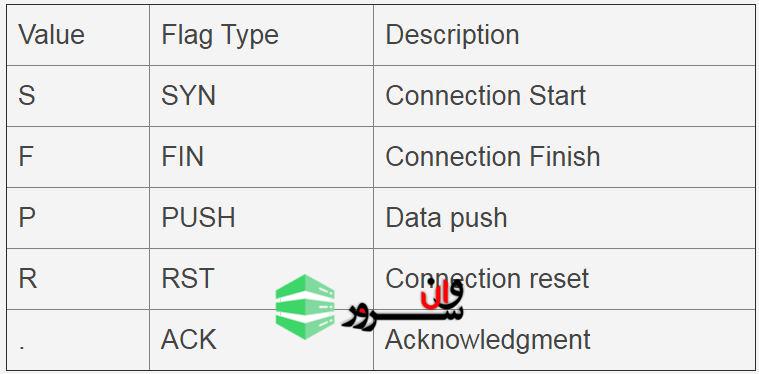 استفاده از tcpdump در لینوکس