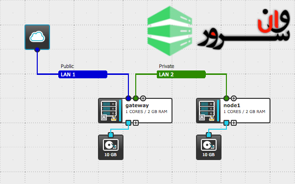 تانل دو سرور لینوکس لوکال به اینترنت