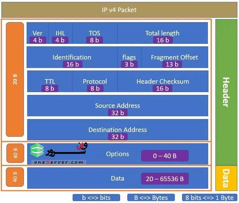 تفاوت و مقایسه IPv4 با IPv6